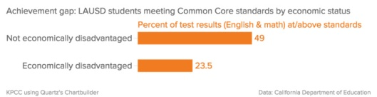 LA Common Core scores 111354-eight